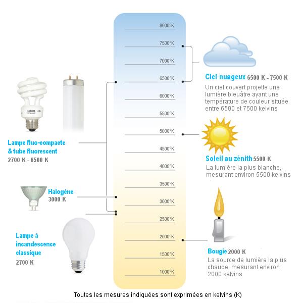 comprendre la température de couleur de la lumière