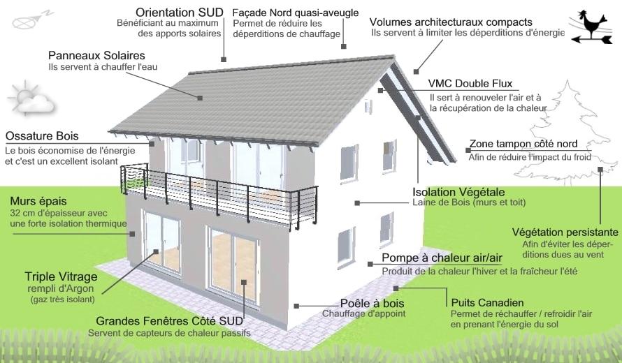 schéma maison bioclimatique
